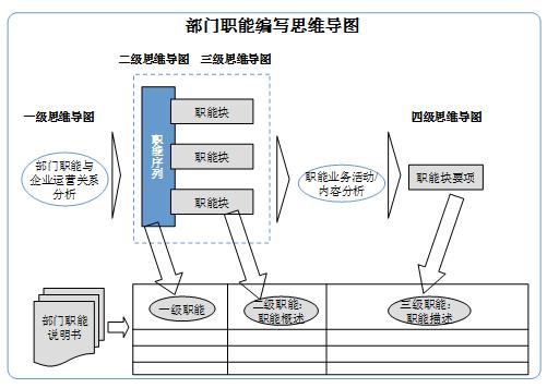 现代财务职能体系设计–思维导图案例3